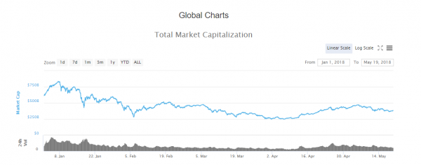 why cryptocurrency is not a bubble