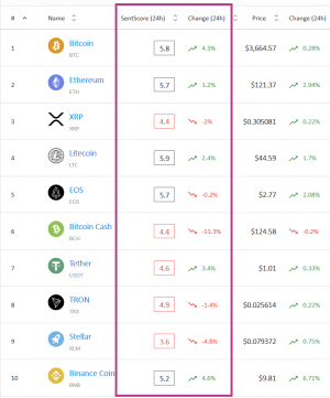 Market Sentiment: More Top Coins Moved into Positive Area