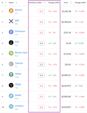 Market Sentiment: Only Three Cryptocurrencies in Positive Area