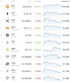 Coin Race: Top 10 Winners/Losers of April
