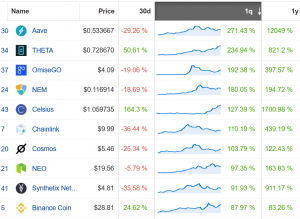 Coin Race: Top Winners/Losers of September and 3rd Quarter 2020